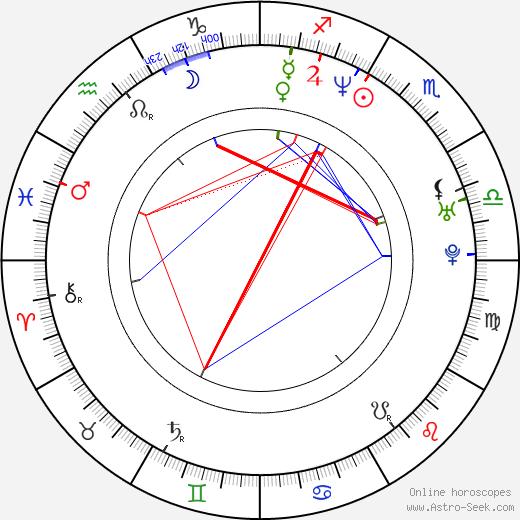 Holly Beavon tema natale, oroscopo, Holly Beavon oroscopi gratuiti, astrologia