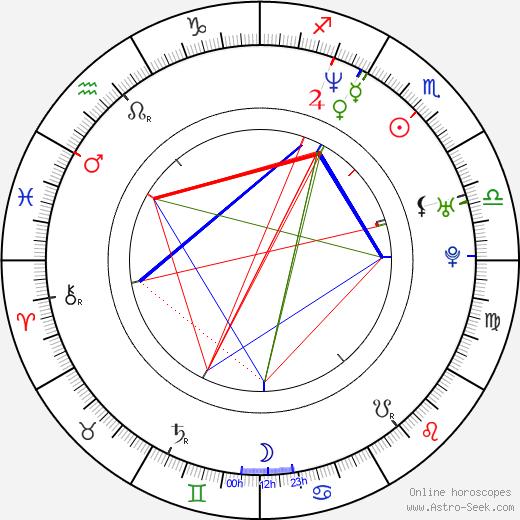 Igor Ondříček день рождения гороскоп, Igor Ondříček Натальная карта онлайн