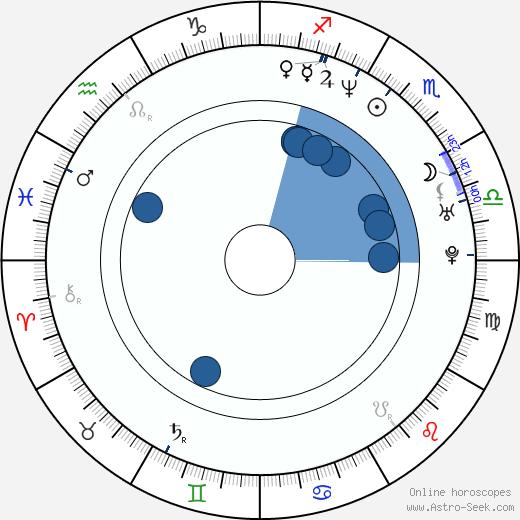 J. Mills Goodloe wikipedia, horoscope, astrology, instagram