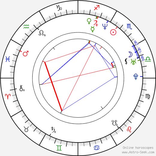 J. Mills Goodloe astro natal birth chart, J. Mills Goodloe horoscope, astrology
