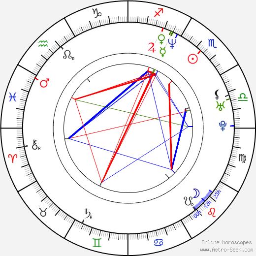 Jason Antoon birth chart, Jason Antoon astro natal horoscope, astrology
