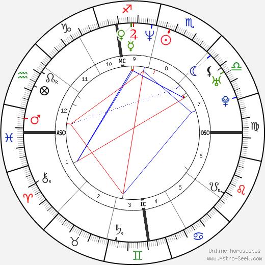 Jay Harrington astro natal birth chart, Jay Harrington horoscope, astrology