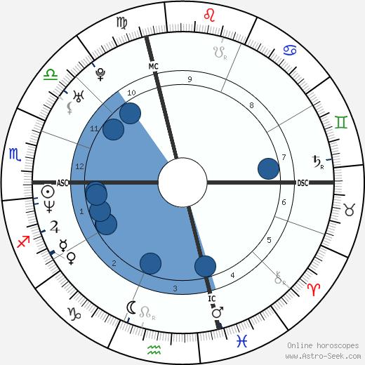 Jim Pyne wikipedia, horoscope, astrology, instagram