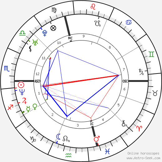Jim Pyne birth chart, Jim Pyne astro natal horoscope, astrology
