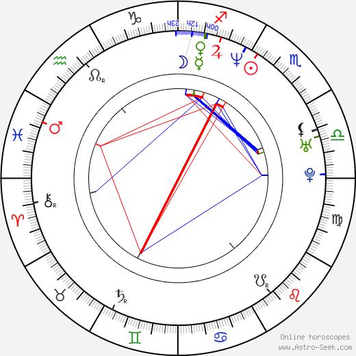 Joel McHale astro natal birth chart, Joel McHale horoscope, astrology
