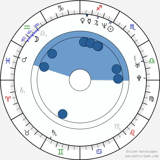 Keith Odett wikipedia, horoscope, astrology, instagram