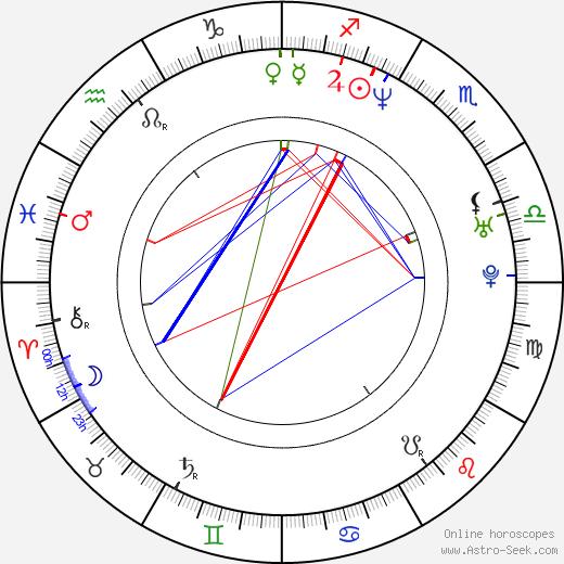 Klára Melíšková astro natal birth chart, Klára Melíšková horoscope, astrology