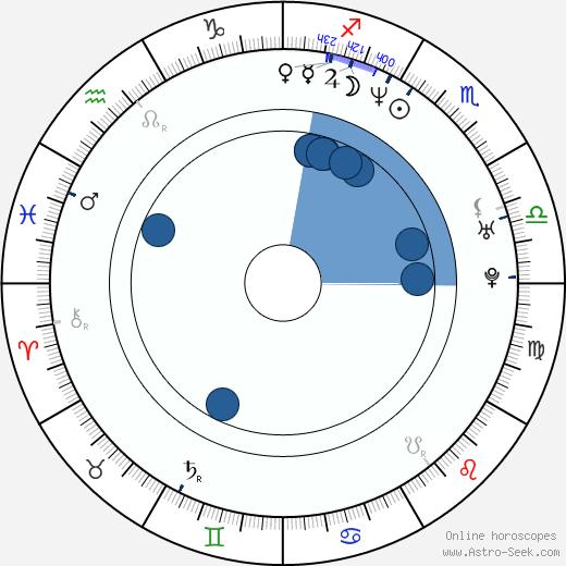 Lene Elise Bergum wikipedia, horoscope, astrology, instagram