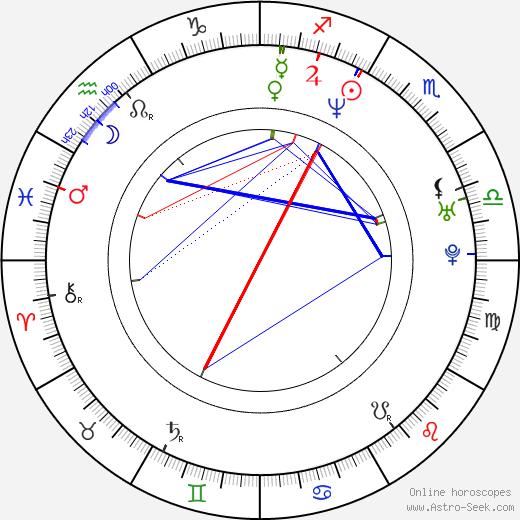 Lola Glaudini astro natal birth chart, Lola Glaudini horoscope, astrology