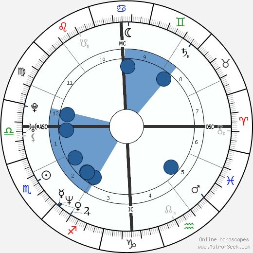 Luca Nobile wikipedia, horoscope, astrology, instagram