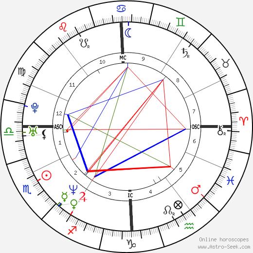 Luca Nobile день рождения гороскоп, Luca Nobile Натальная карта онлайн