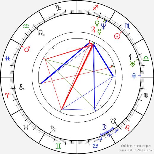 Markus Schleinzer birth chart, Markus Schleinzer astro natal horoscope, astrology