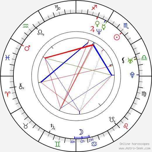 Matty Rich astro natal birth chart, Matty Rich horoscope, astrology