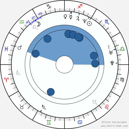 Melissa Carlton wikipedia, horoscope, astrology, instagram