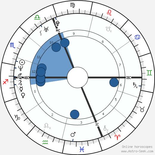 Mia Molinari wikipedia, horoscope, astrology, instagram