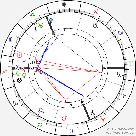 Mia Molinari tema natale, oroscopo, Mia Molinari oroscopi gratuiti, astrologia