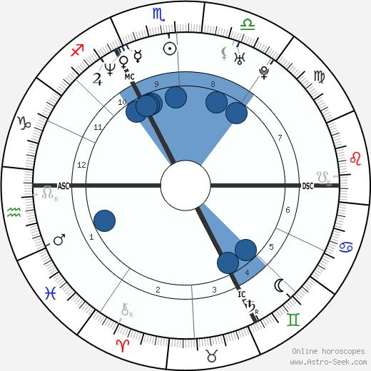 Michael Keelekooper wikipedia, horoscope, astrology, instagram