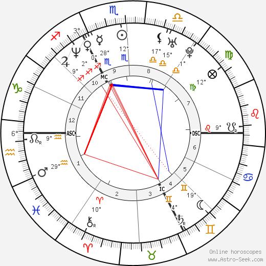 Michael Keelekooper birth chart, biography, wikipedia 2020, 2021