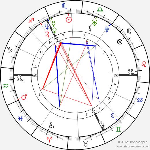 Michael Keelekooper birth chart, Michael Keelekooper astro natal horoscope, astrology