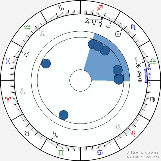 Nathaniel Arcand wikipedia, horoscope, astrology, instagram