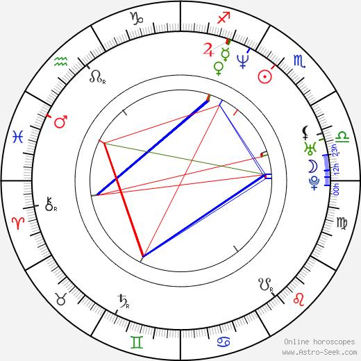 Nathaniel Arcand astro natal birth chart, Nathaniel Arcand horoscope, astrology