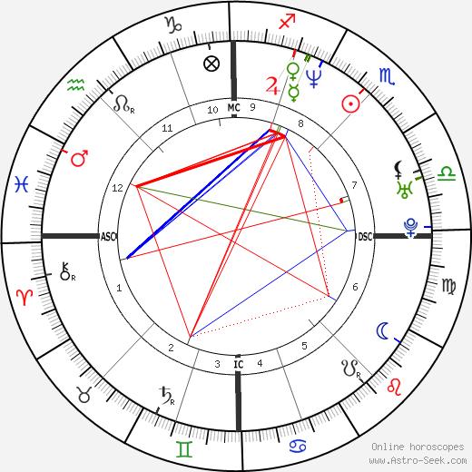 Nina Kunzendorf birth chart, Nina Kunzendorf astro natal horoscope, astrology