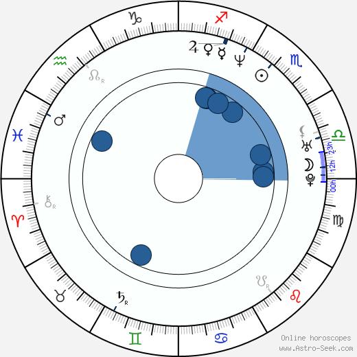 Noah Hathaway wikipedia, horoscope, astrology, instagram