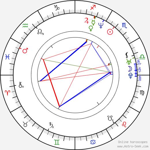 Noah Hathaway birth chart, Noah Hathaway astro natal horoscope, astrology