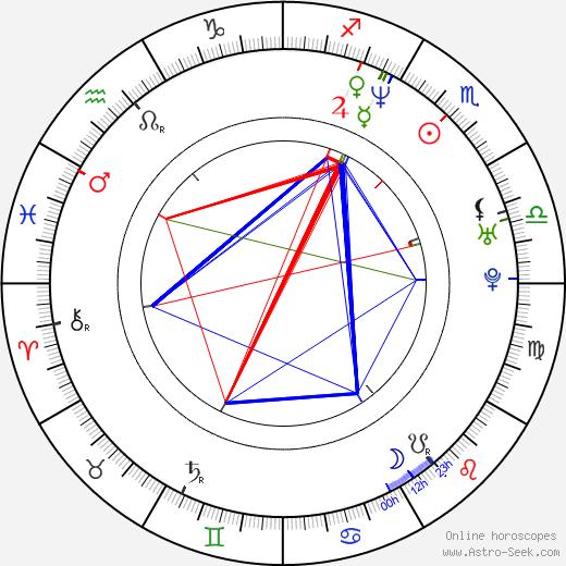 Ocean Hellman birth chart, Ocean Hellman astro natal horoscope, astrology