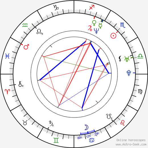 Rituparna Sengupta astro natal birth chart, Rituparna Sengupta horoscope, astrology