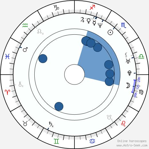 Robert Lawrenson wikipedia, horoscope, astrology, instagram