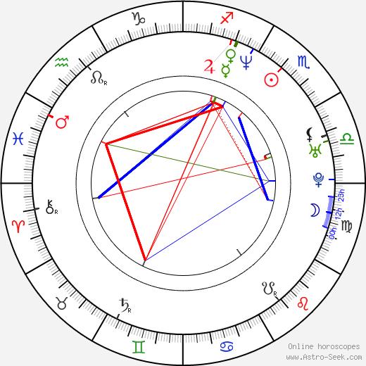Robert Lawrenson birth chart, Robert Lawrenson astro natal horoscope, astrology