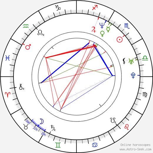 Seth Kearsley birth chart, Seth Kearsley astro natal horoscope, astrology