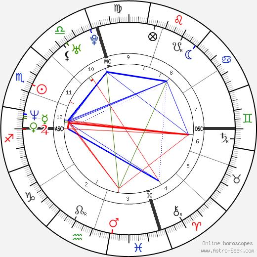 Tech N9ne tema natale, oroscopo, Tech N9ne oroscopi gratuiti, astrologia