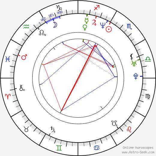 Tiger Mendez birth chart, Tiger Mendez astro natal horoscope, astrology