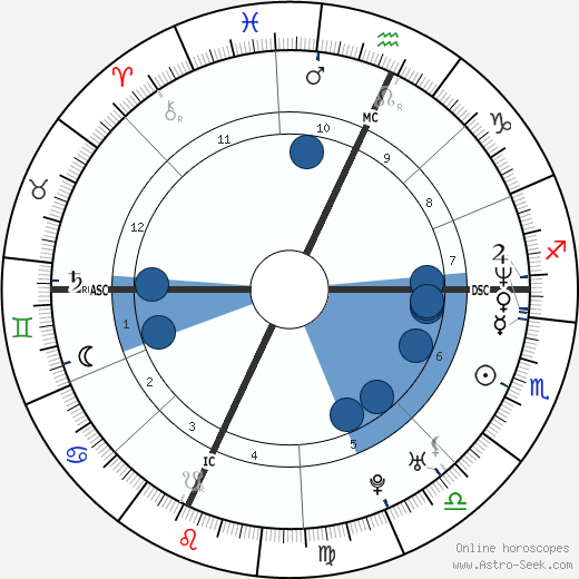 Todd Collins wikipedia, horoscope, astrology, instagram