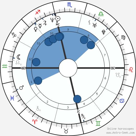 Vin Baker wikipedia, horoscope, astrology, instagram