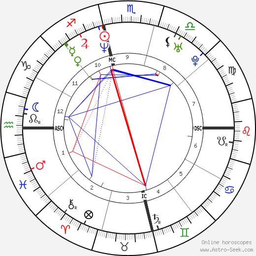 Vin Baker tema natale, oroscopo, Vin Baker oroscopi gratuiti, astrologia