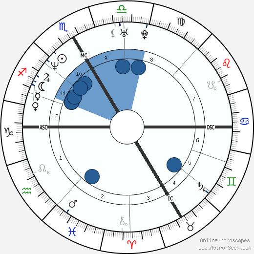 Walter Pullen wikipedia, horoscope, astrology, instagram