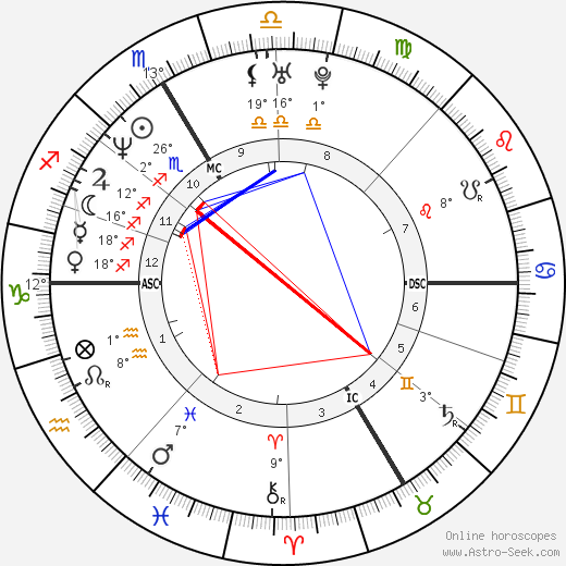 Walter Pullen birth chart, biography, wikipedia 2018, 2019