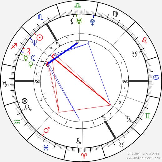 Walter Pullen birth chart, Walter Pullen astro natal horoscope, astrology