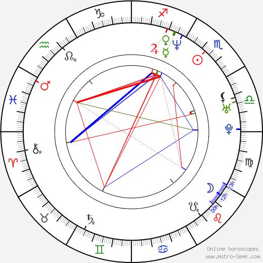 Walton Goggins birth chart, Walton Goggins astro natal horoscope, astrology