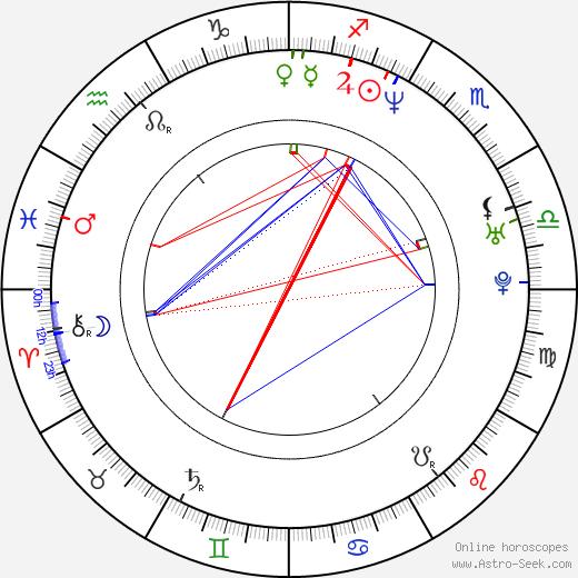 Weronika Marczuk-Pazura astro natal birth chart, Weronika Marczuk-Pazura horoscope, astrology