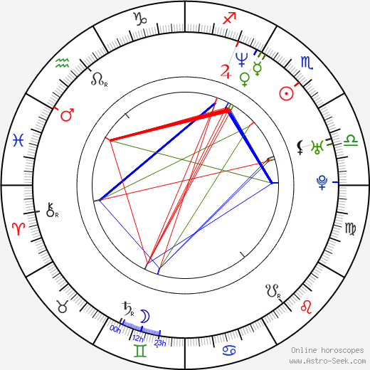 Young-min Kim astro natal birth chart, Young-min Kim horoscope, astrology