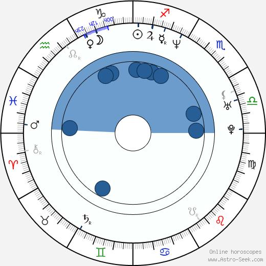 Amy Locane wikipedia, horoscope, astrology, instagram