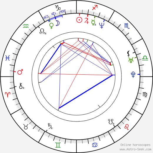 Эми Локейн Amy Locane день рождения гороскоп, Amy Locane Натальная карта онлайн