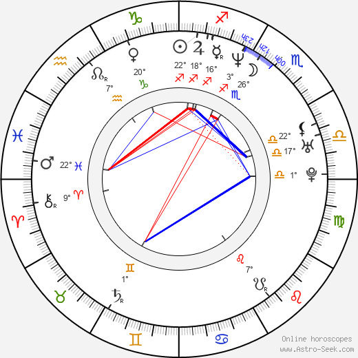 Amy Wright birth chart, biography, wikipedia 2020, 2021