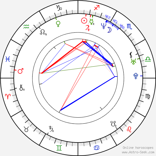 Amy Wright birth chart, Amy Wright astro natal horoscope, astrology