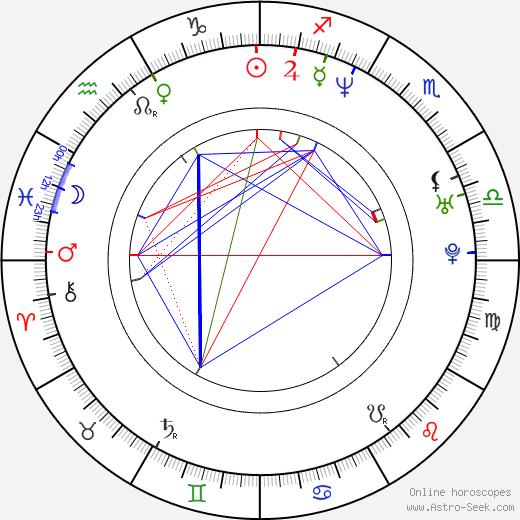 Anatole Taubman astro natal birth chart, Anatole Taubman horoscope, astrology