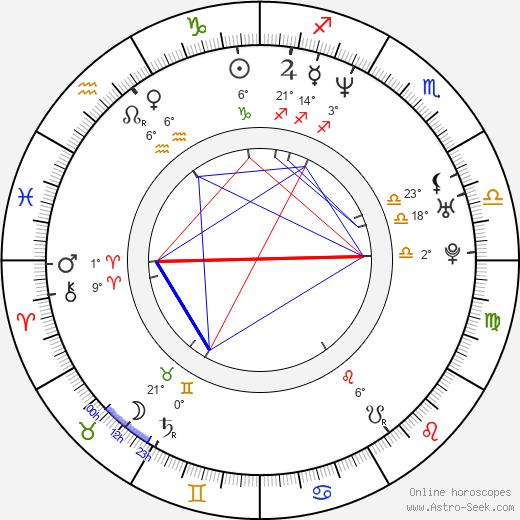 Anita Doth birth chart, biography, wikipedia 2019, 2020